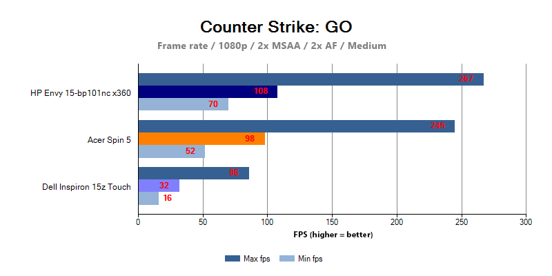 HP Envy 15 Performance in Counter-Strike: Global Offensive