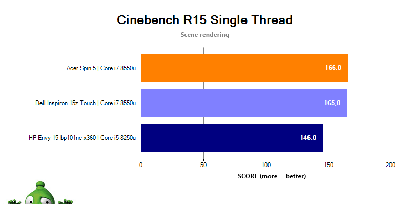 HP Envy 15 v Cinebench R15 singlethread