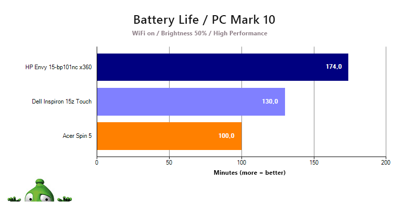 The HP Envy 15's battery life - PCMark benchmark