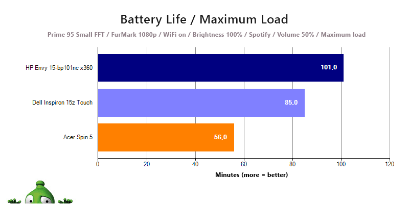 The HP Envy 15's battery life under maximum load