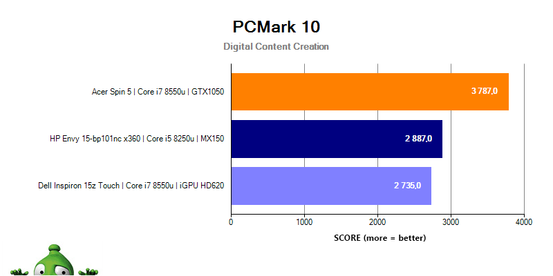 HP Envy 15 PCMark 10 Digital Content Creation