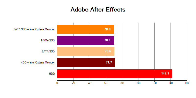 Adobe After Effects HDD Intel Optane Memory SSD NVMe
