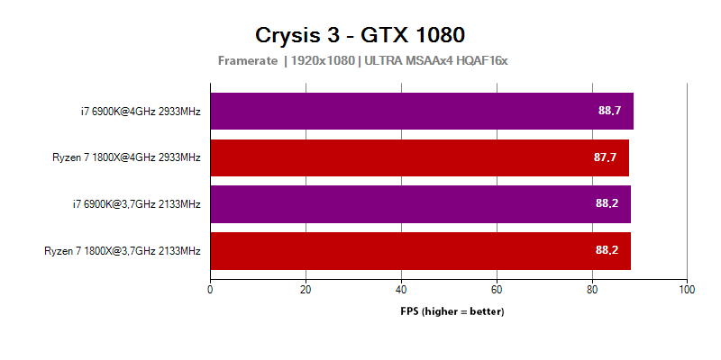 AMD Ryzen 7 1800X - FPS in the Crysis 3 game