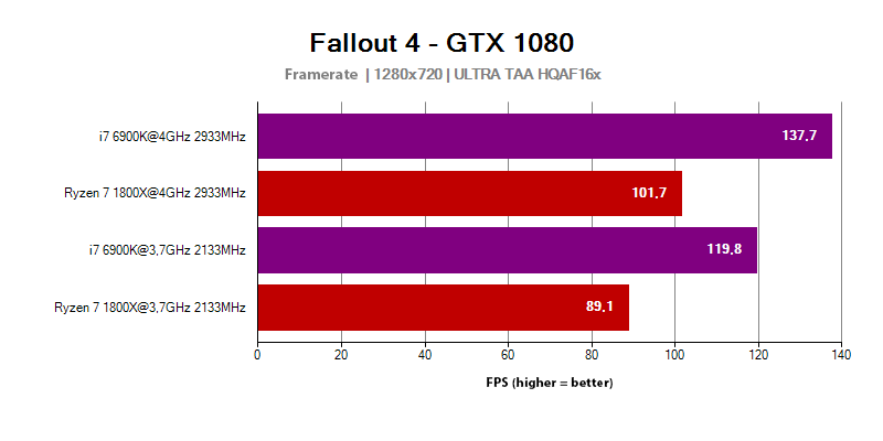 AMD Ryzen 7 in the Fallout 4 game