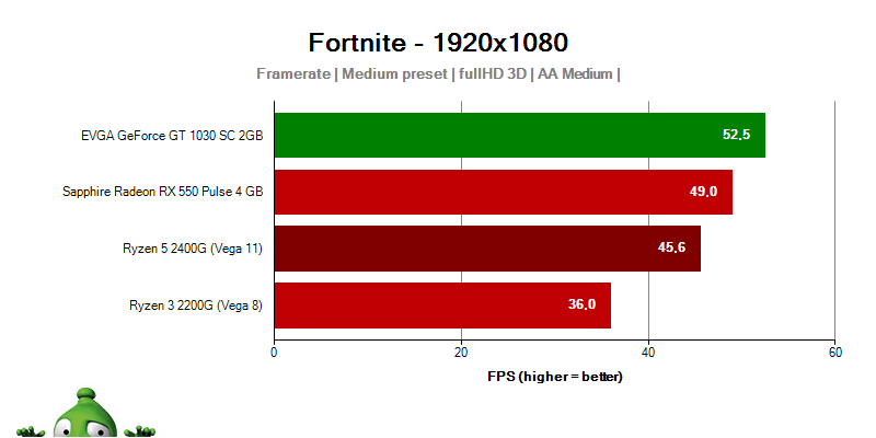 AMD APU Ryzen 5 2400G Ryzen 3 2200G; Fortnite