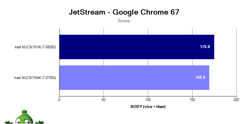 Intel NUC Hades Canyon; JetStream benchmark