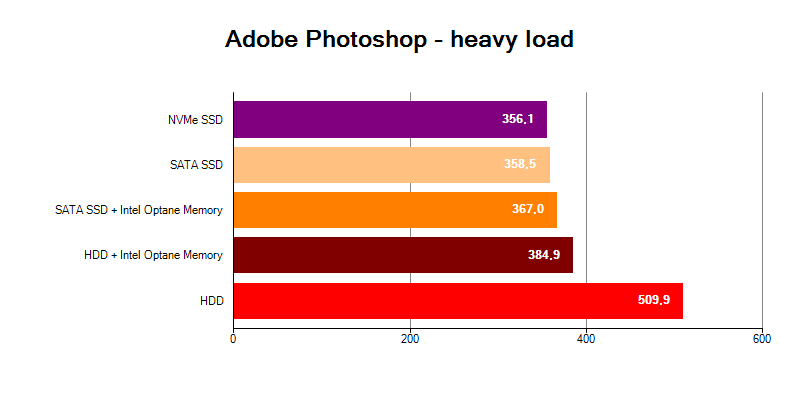 Adobe Photoshop Heavy HDD Intel Optane Memory SSD NVMe