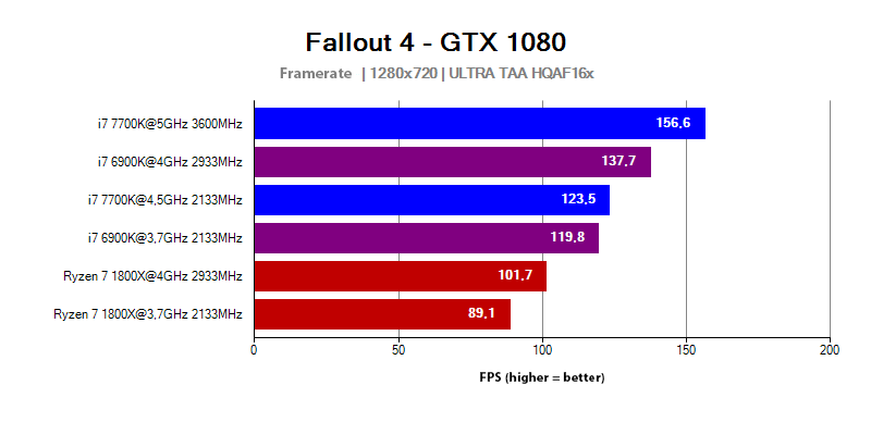AMD Ryzen 7 1800X vs Intel Core i7 6900K and 7700K in the Fallout 4 game
