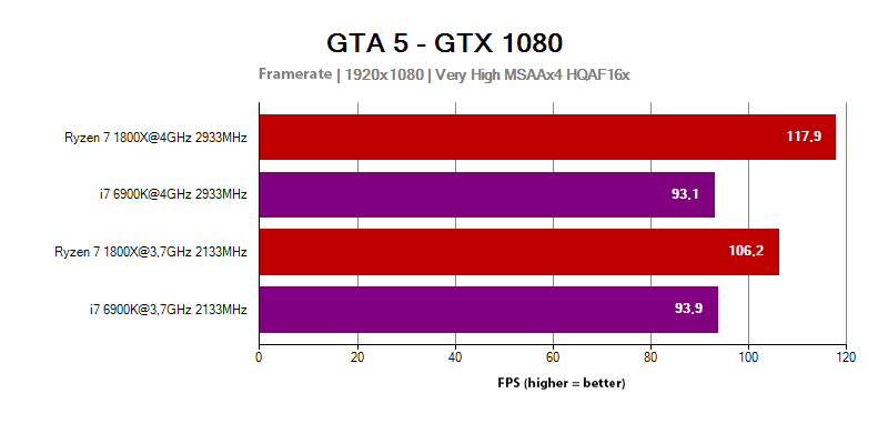 The AMD Ryzen 7 1800X processor in the GTA 5 game (with 1920x1080px resolution)