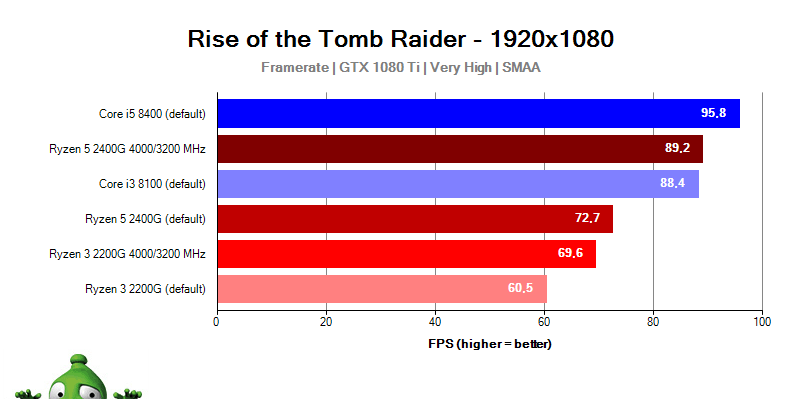 AMD Ryzen Raven Bridge; Rise of the Tomb Raider