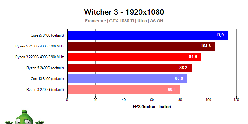 AMD Raven Ridge; The Witcher 3