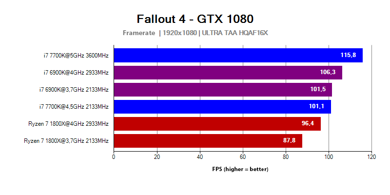 AMD Ryzen 7 1800X - FPS in the Fallout 4 game