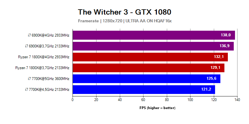 AMD Ryzen 7 1800X results in The Witcher 3 game with 1280x720 resolution