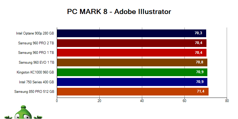 Intel Optane 900p SSD; PC MARK 8 Adobe Illustrator
