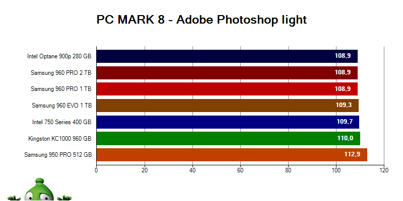 Intel Optane 900p; PC MARK 8 Adobe Photoshop light