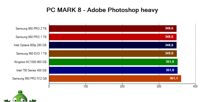 Intel Optane 900p; PC MARK 8 Adobe Photoshop heavy
