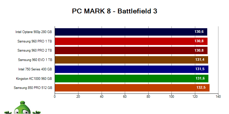Intel Optane 900p; PC MARK 8 Battlefield 3