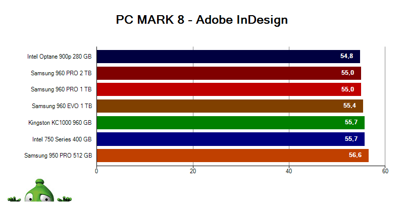 Intel Optane 900p; Adobe InDesign