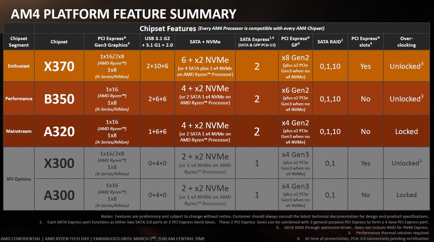 AMD4 Platform and Chipset Comparison