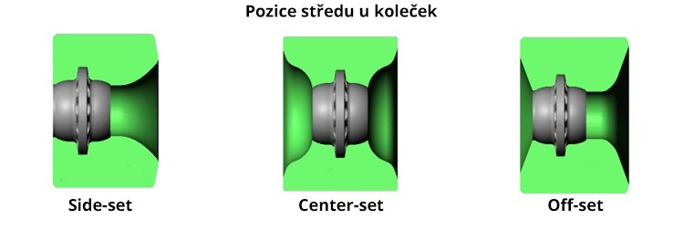Center position of wheels