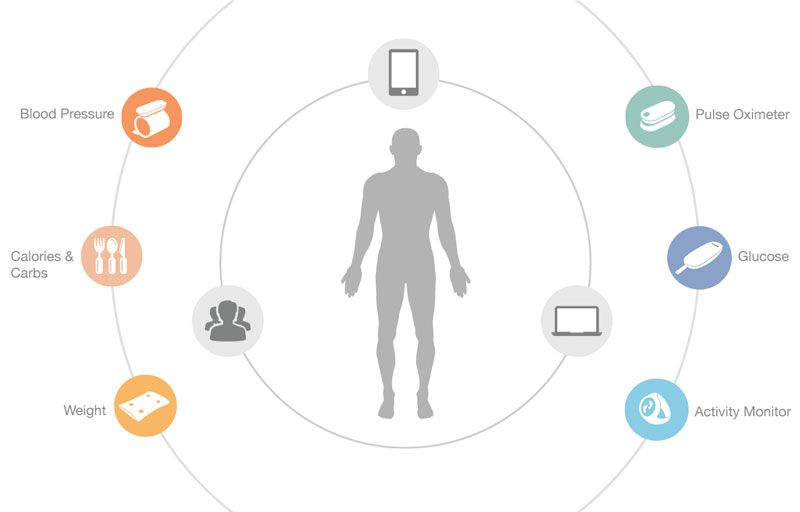 iHealth - Your health displayed directly on your smart devices