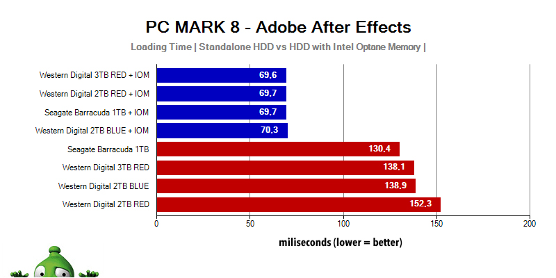 Adobe After Effects HDD Intel Optane Memory