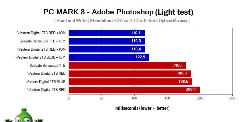 Adobe Photoshop Light HDD Intel Optane Memory
