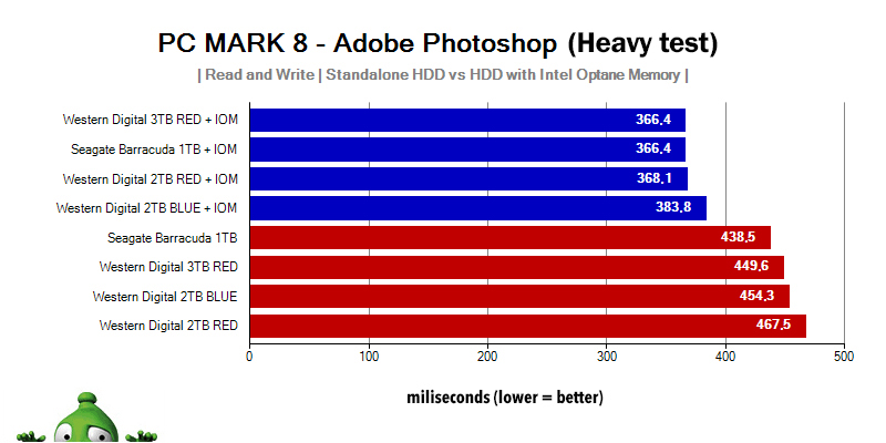 Adobe Photoshop Heavy HDD Intel Optane Memory