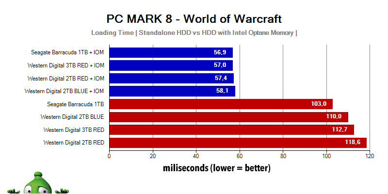 Intel Optane Memory; World of Warcraft