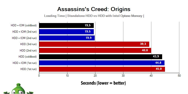 Intel Optane Memory; Assassin's Creed: Origins